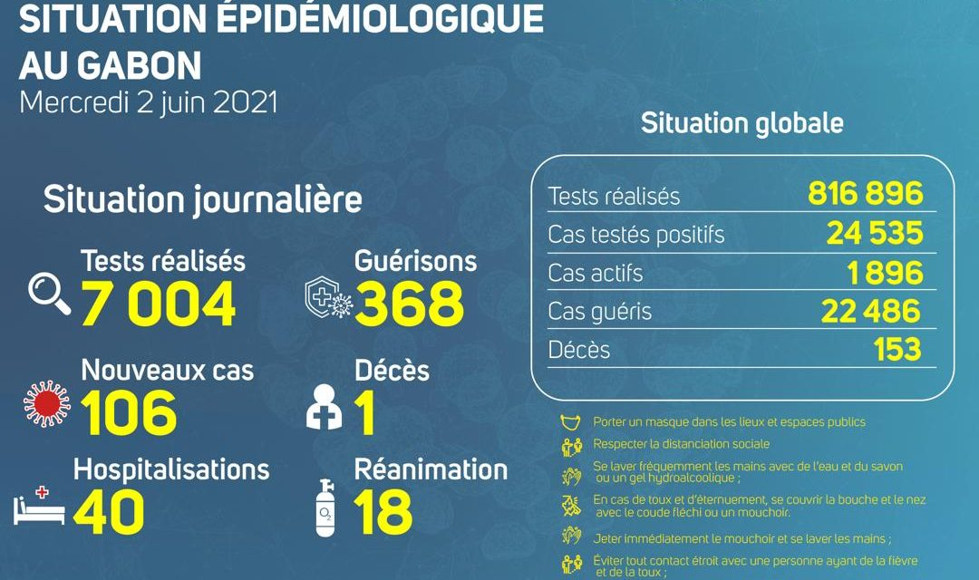 Gabon/Covid-19-Situation épidémiologique du mercredi 2 juin 2021: Un nouveau décès à Port Gentil