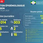 Gabon/Covid-19: Situation épidémiologique du mercredi 9 juin 2021