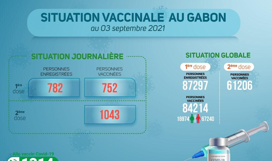 Gabon: Situation de la vaccination au vendredi 03 septembre 2021